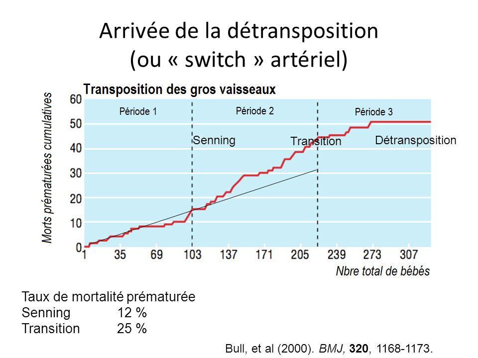 Arrivée de la détransposition (ou « switch » artériel)