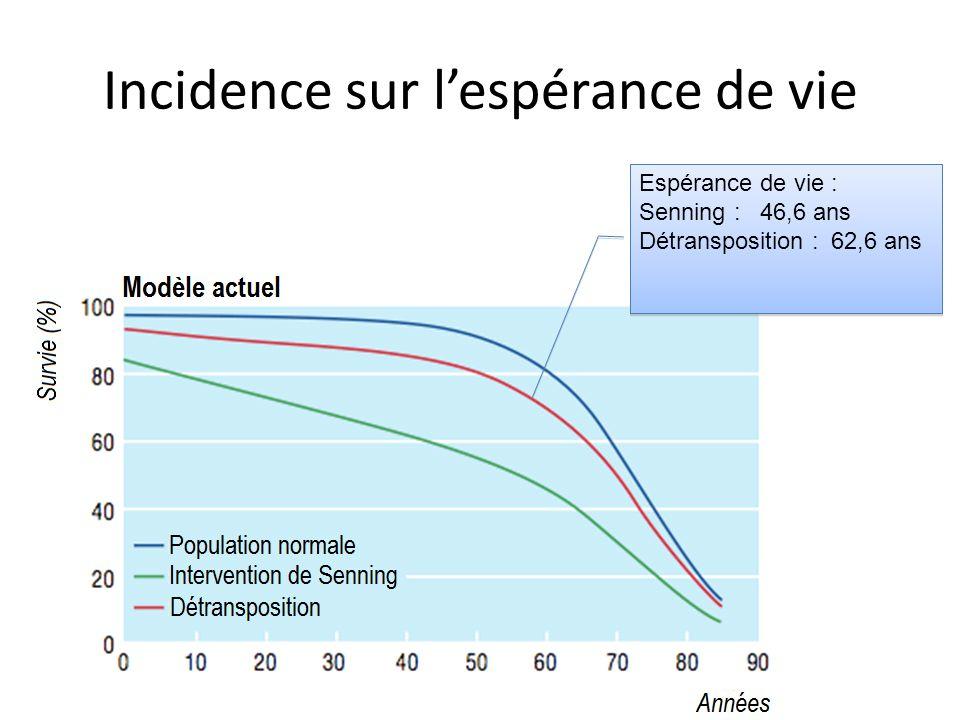 Incidence sur l'espérance de vie