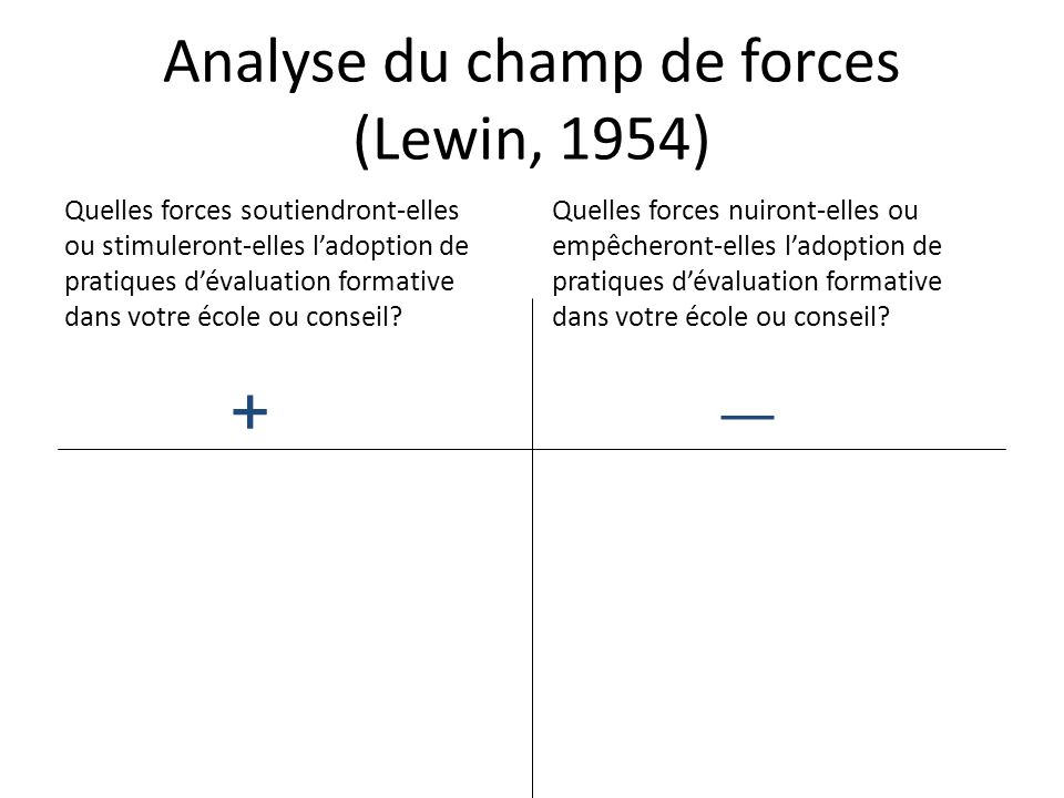 Analyse du champ de forces (Lewin, 1954)