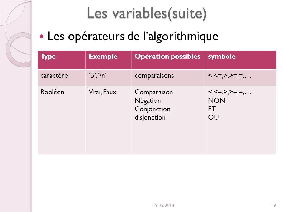 Les variables(suite) Les opérateurs de l'algorithmique Type Exemple