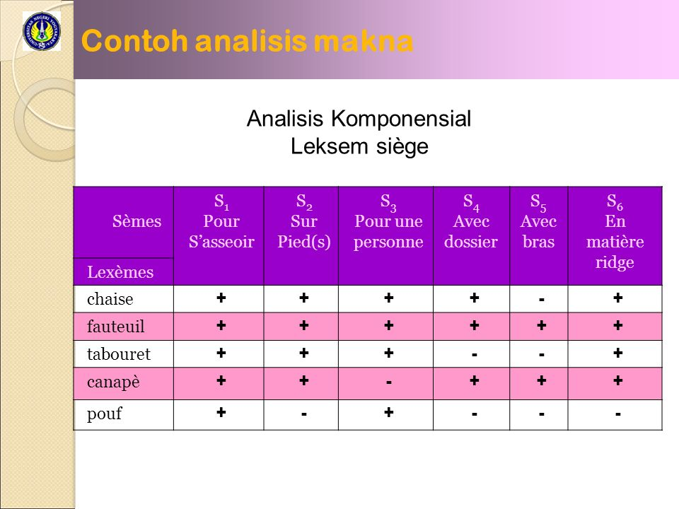 Analisis Komponensial
