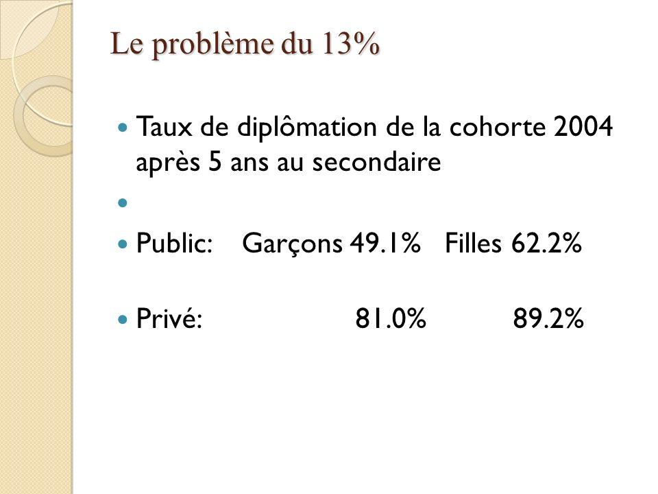 Le problème du 13% Taux de diplômation de la cohorte 2004 après 5 ans au secondaire. Public: Garçons 49.1% Filles 62.2%