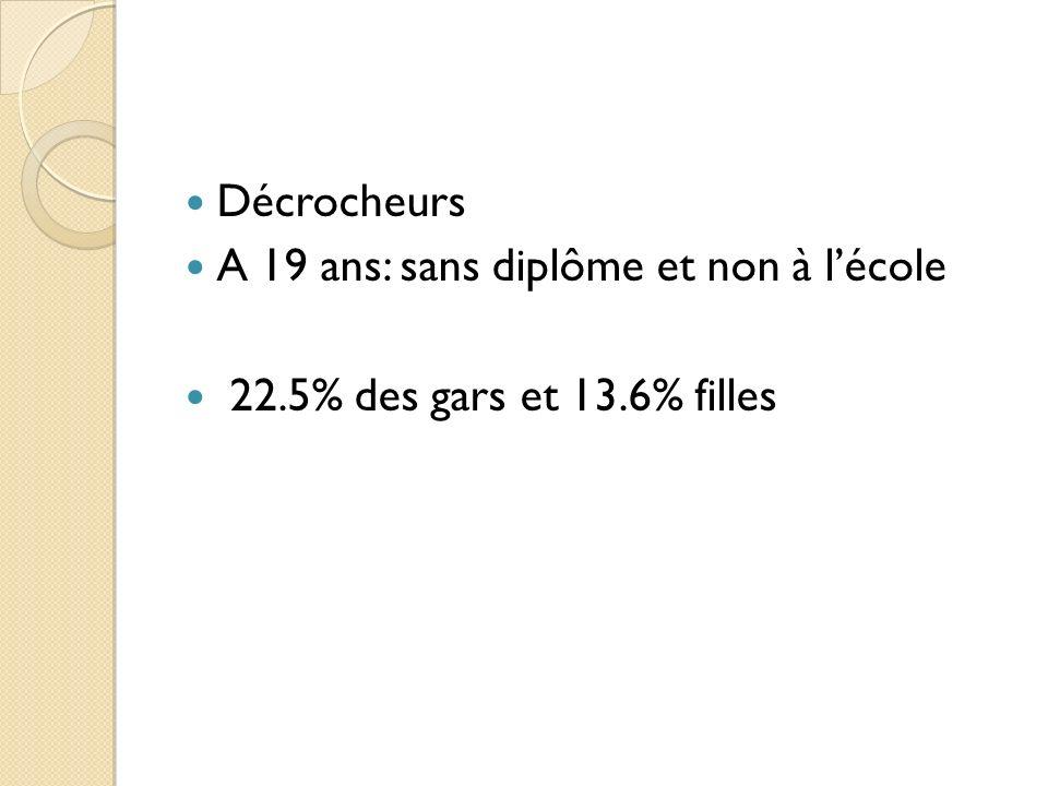 Décrocheurs A 19 ans: sans diplôme et non à l'école 22.5% des gars et 13.6% filles
