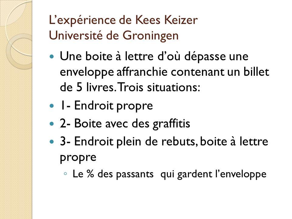 L'expérience de Kees Keizer Université de Groningen