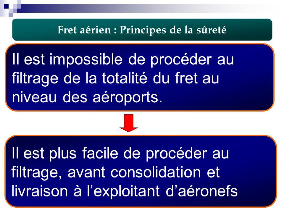 Fret aérien : Principes de la sûreté