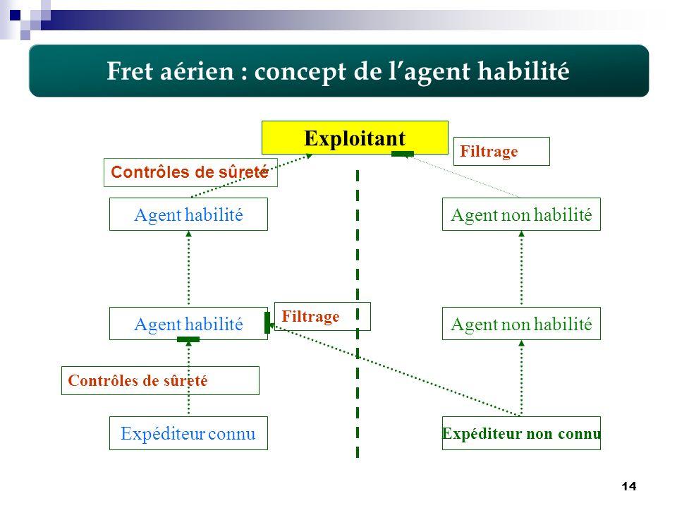 Fret aérien : concept de l'agent habilité