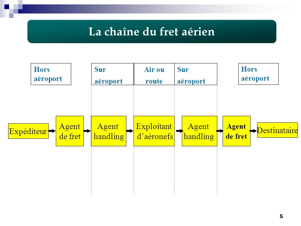 La chaîne du fret aérien