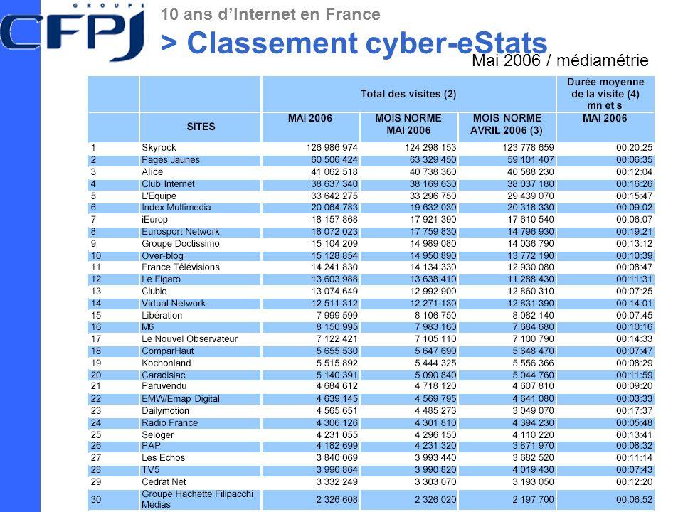 > Classement cyber-eStats