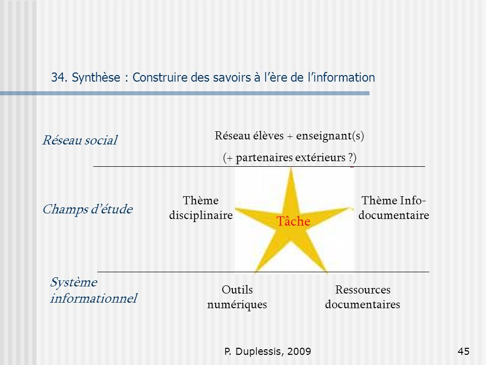 34. Synthèse : Construire des savoirs à l'ère de l'information