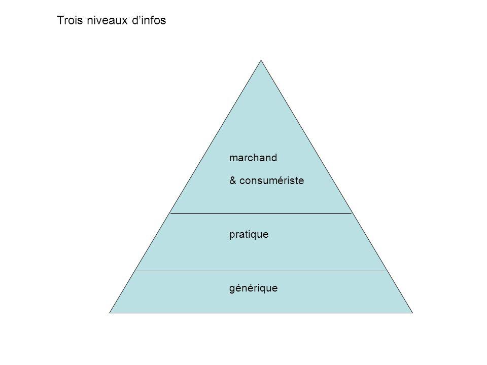 Trois niveaux d'infos marchand & consumériste pratique générique