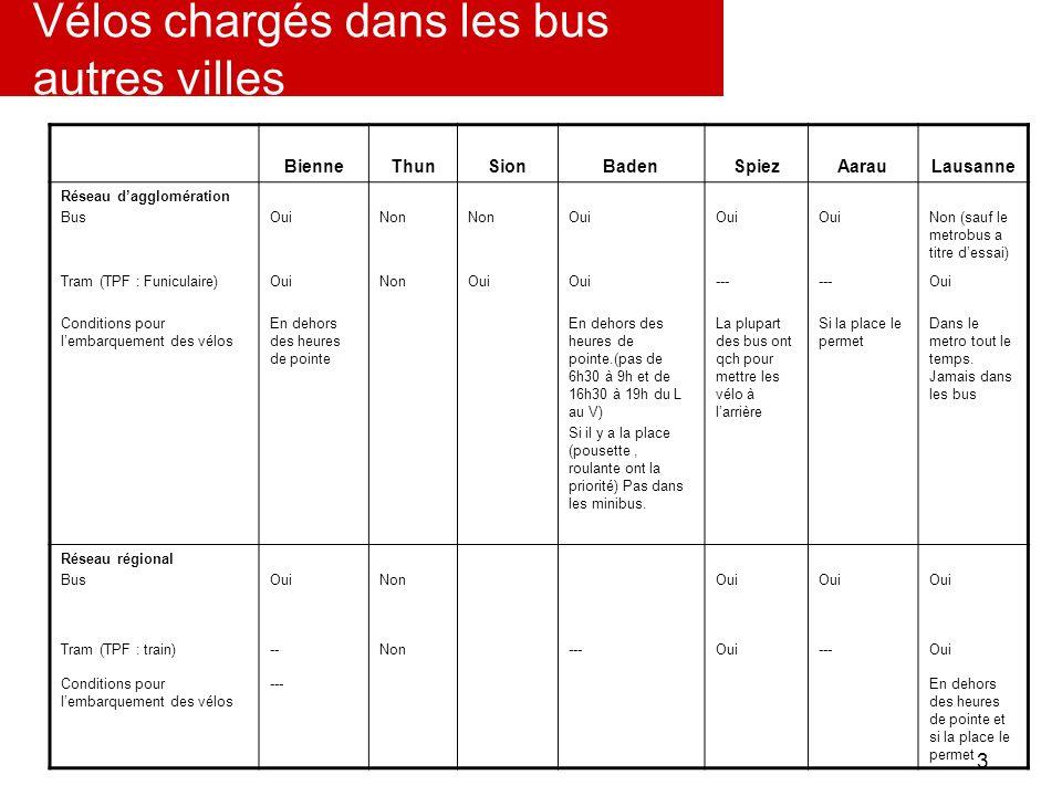 Vélos chargés dans les bus autres villes