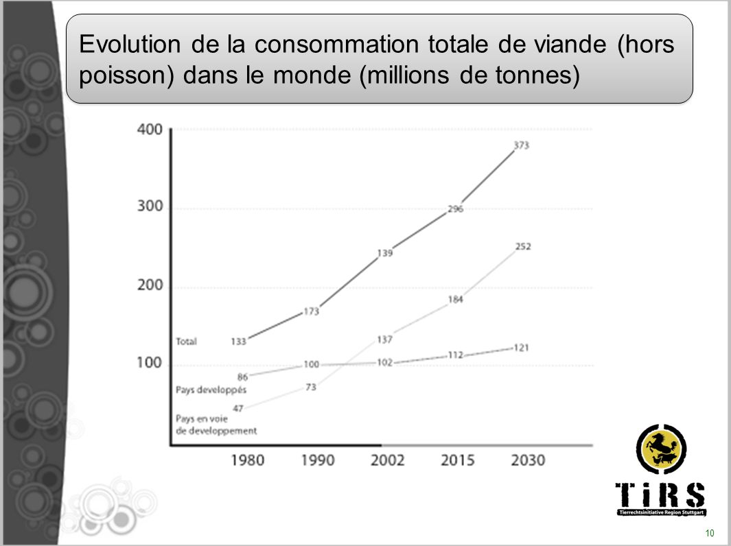 Evolution de la consommation totale de viande (hors poisson) dans le monde (millions de tonnes)
