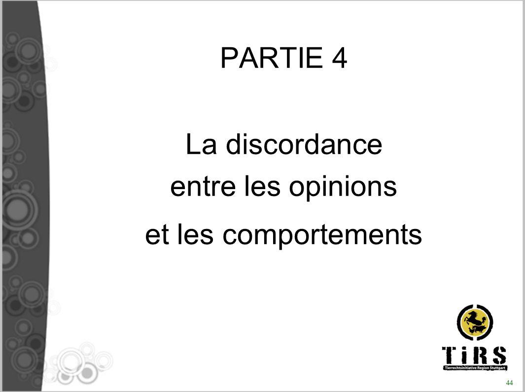 La discordance entre les opinions