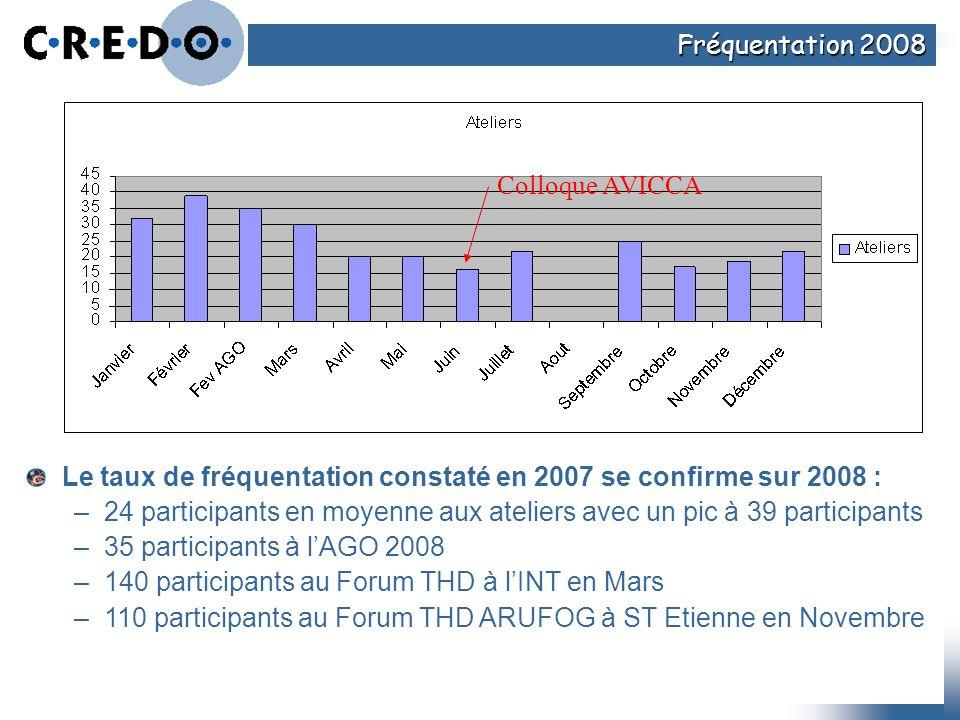 Fréquentation 2008 Colloque AVICCA. Le taux de fréquentation constaté en 2007 se confirme sur 2008 :