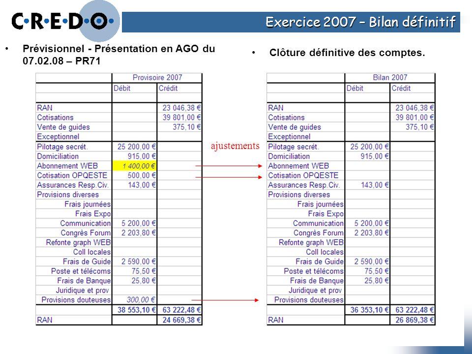 Exercice 2007 – Bilan définitif