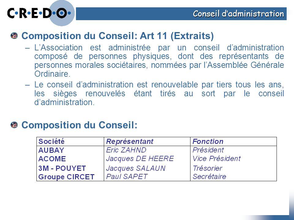 Composition du Conseil: Art 11 (Extraits)