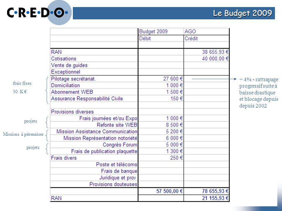 Le Budget 2009 + 4% - rattrapage progressif suite à baisse drastique et blocage depuis depuis 2002.