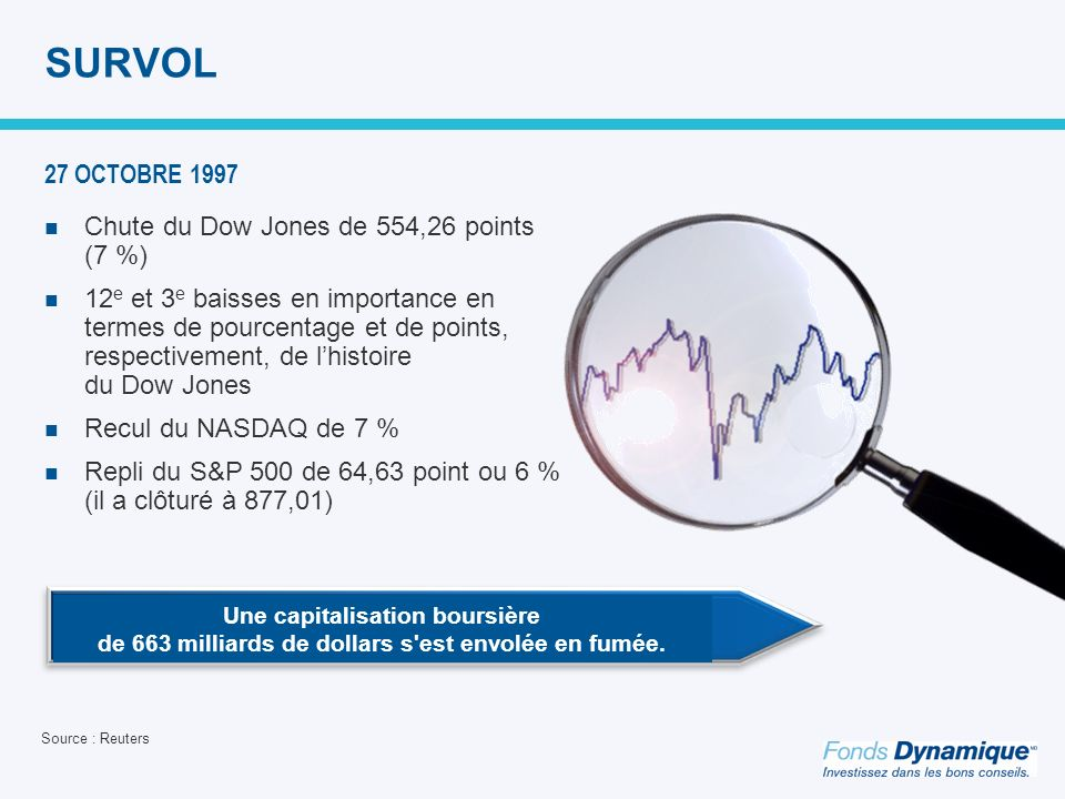SURVOL 27 OCTOBRE 1997 Chute du Dow Jones de 554,26 points (7 %)