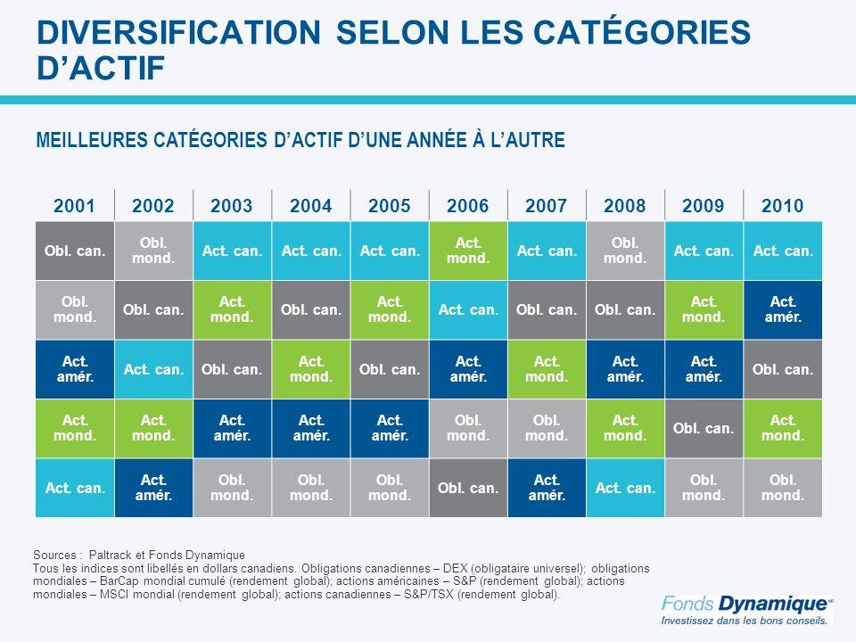 DIVERSIFICATION SELON LES CATÉGORIES D'ACTIF