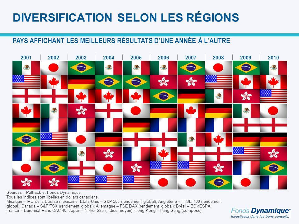 DIVERSIFICATION SELON LES RÉGIONS