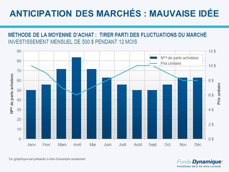 ANTICIPATION DES MARCHÉS : MAUVAISE IDÉE