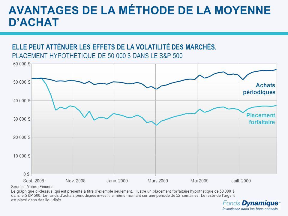 AVANTAGES DE LA MÉTHODE DE LA MOYENNE D'ACHAT