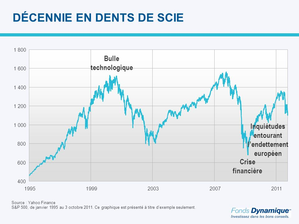 DÉCENNIE EN DENTS DE SCIE