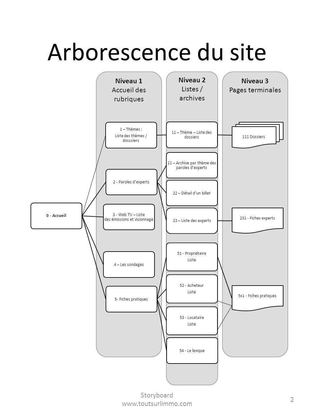 Arborescence du site Niveau 1 Accueil des rubriques