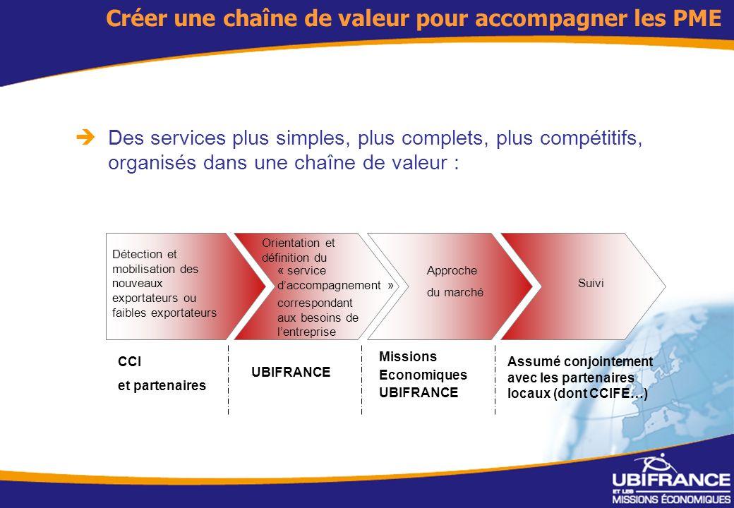 Créer une chaîne de valeur pour accompagner les PME