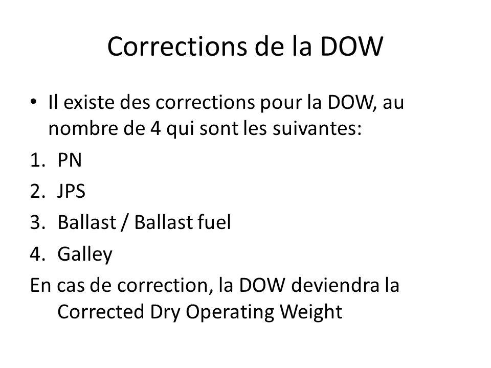 Corrections de la DOW Il existe des corrections pour la DOW, au nombre de 4 qui sont les suivantes:
