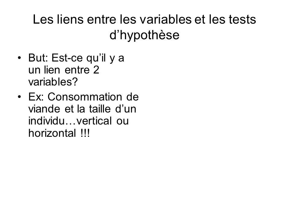 Les liens entre les variables et les tests d'hypothèse