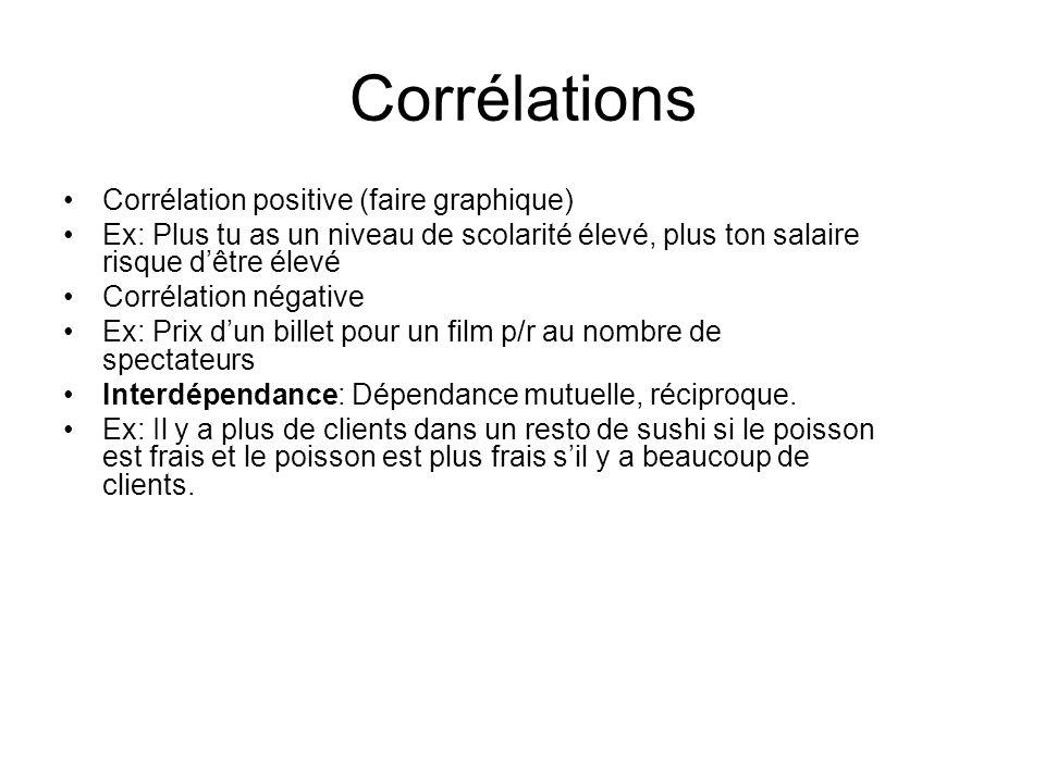 Corrélations Corrélation positive (faire graphique)