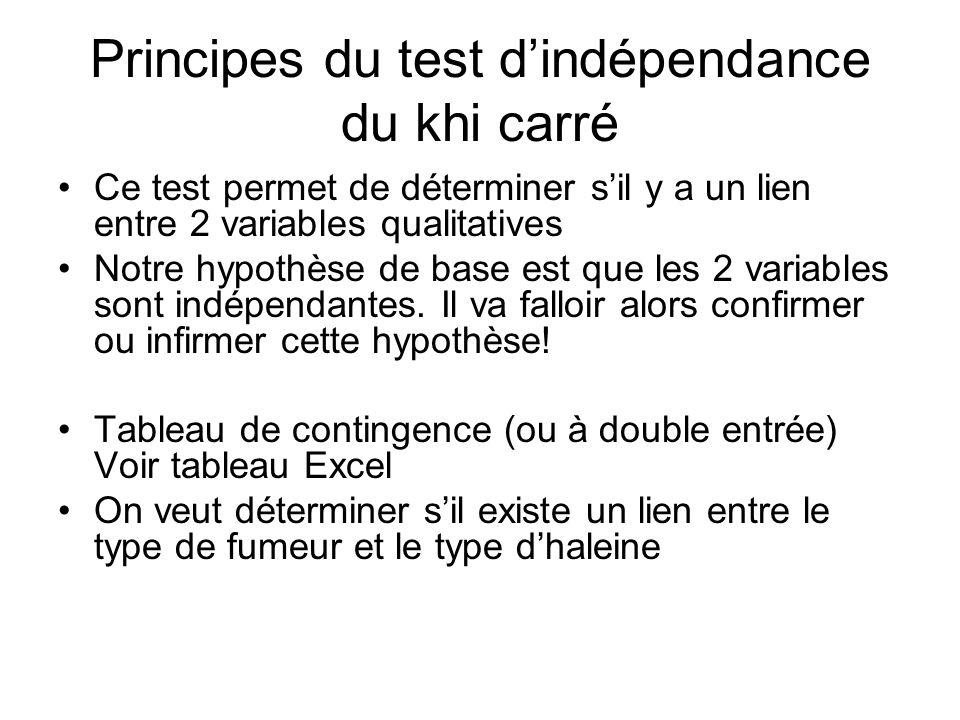 Principes du test d'indépendance du khi carré