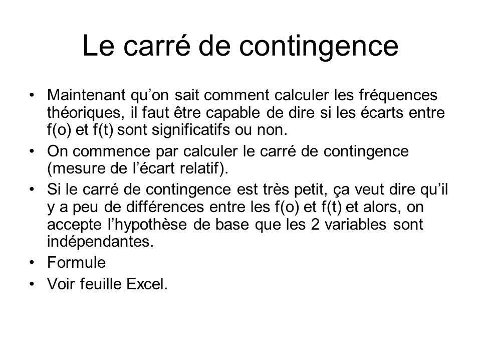 Le carré de contingence