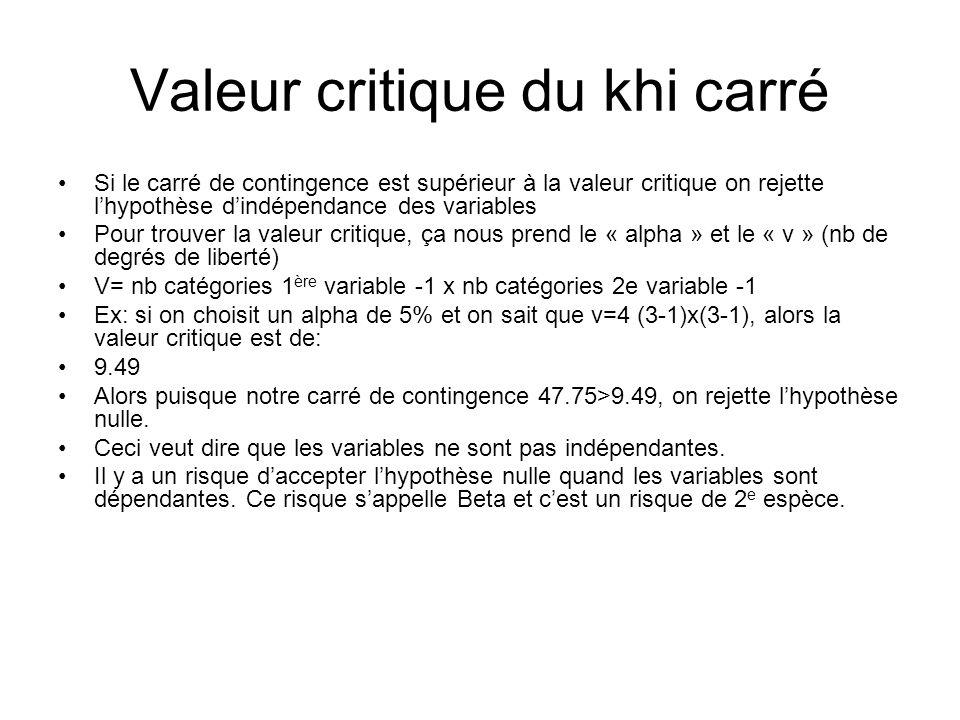 Valeur critique du khi carré