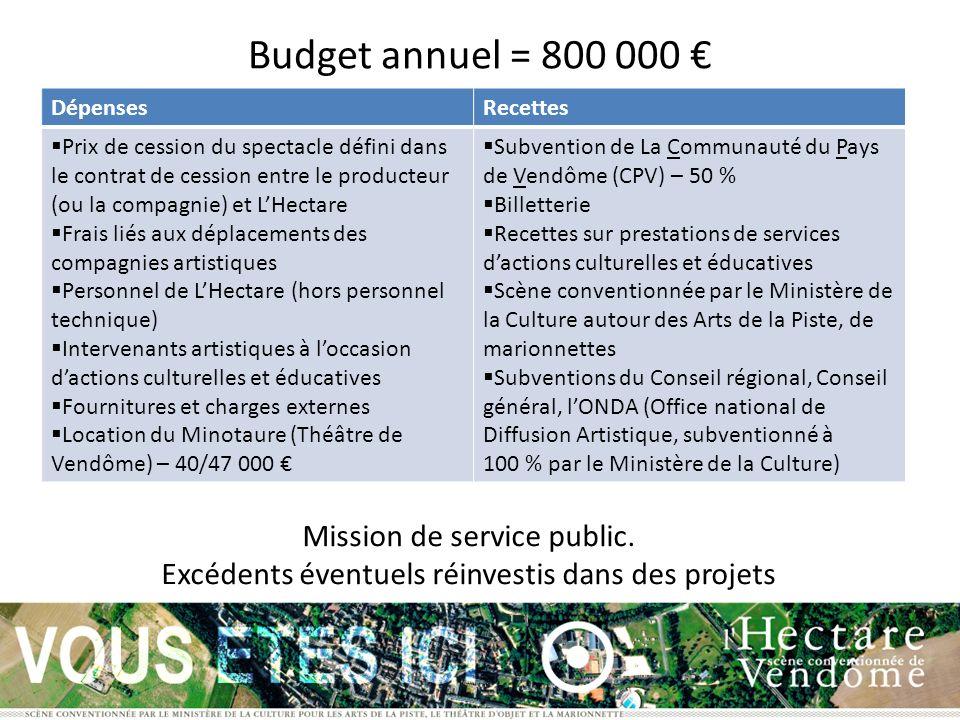 Budget annuel = 800 000 € Mission de service public.