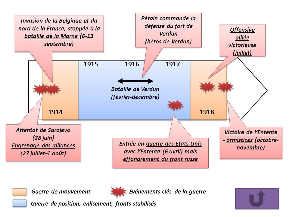 1915 1916 1917 1914 1918 Pétain commande la défense du fort de Verdun