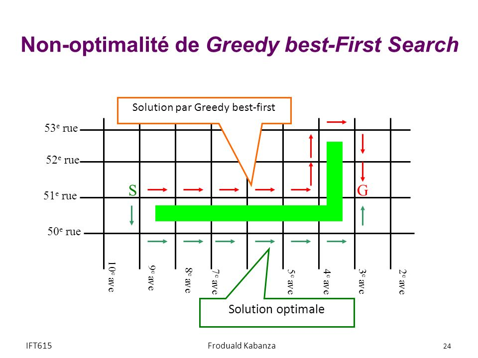 Non-optimalité de Greedy best-First Search