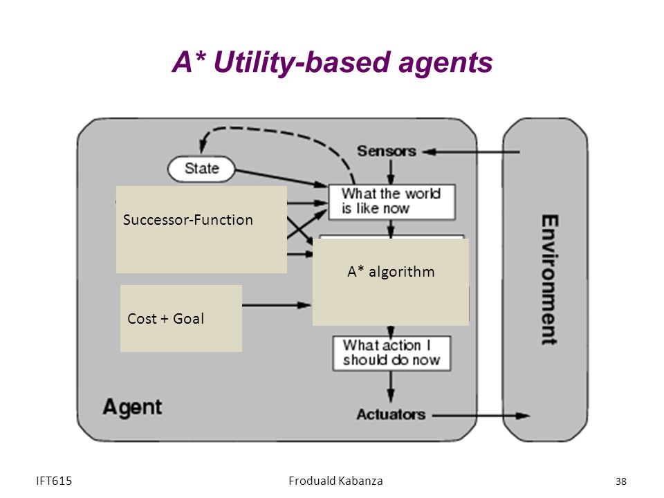 A* Utility-based agents