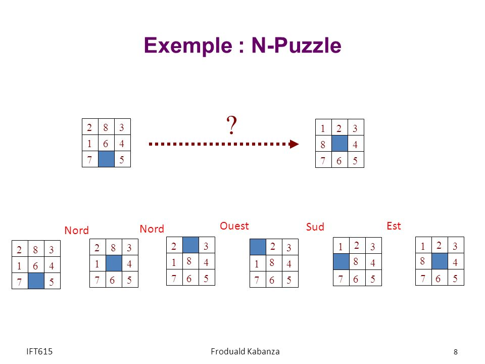 Exemple : N-Puzzle Ouest Sud Est Nord Nord 1 2 3 4 5 7 6 8 8 1 3 4 5