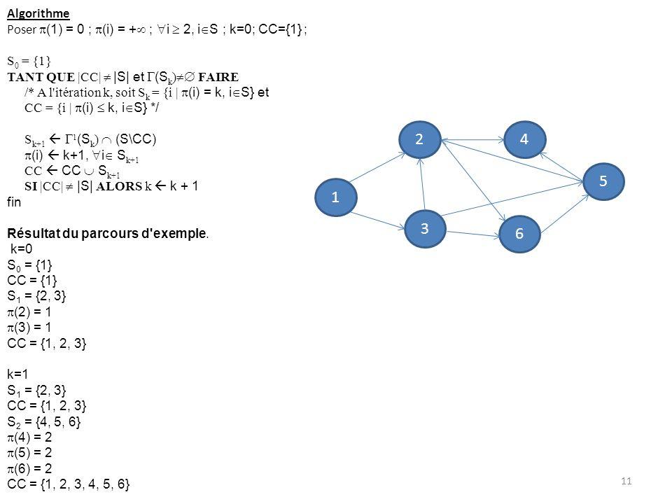 Algorithme Poser (1) = 0 ; (i) = + ; i  2, iS ; k=0; CC={1} ; S0 = {1} TANT QUE |CC|  |S| et (Sk) FAIRE.