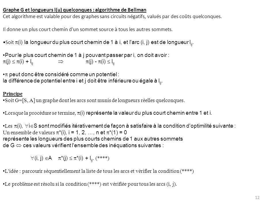 Graphe G et longueurs l(u) quelconques : algorithme de Bellman