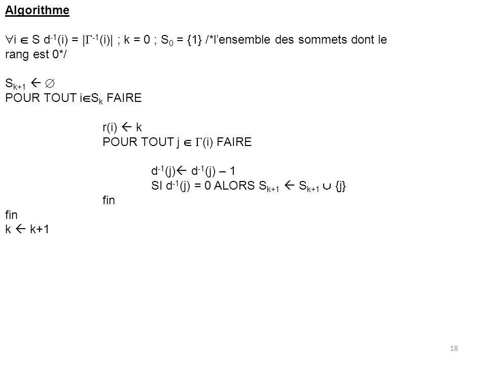 Algorithme i  S d-1(i) = |-1(i)| ; k = 0 ; S0 = {1} /*l'ensemble des sommets dont le rang est 0*/