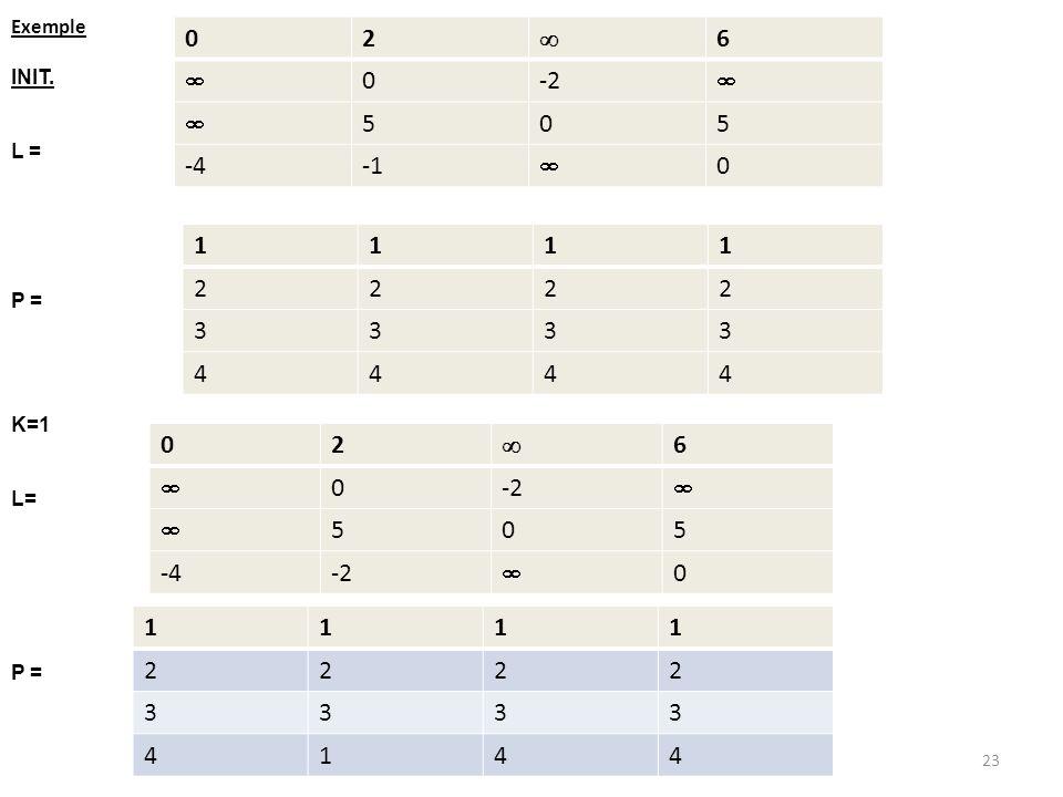 2  6 -2 5 -4 -1 1 2 3 4 2  6 -2 5 -4 1 2 3 4 Exemple INIT. L = P =