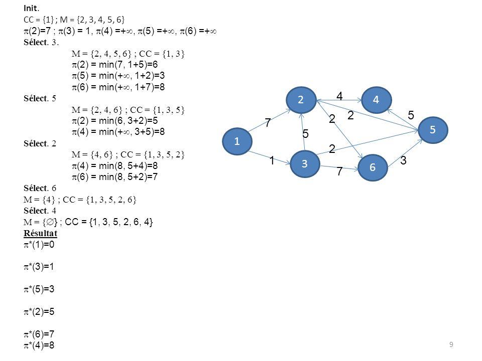 Init. CC = {1} ; M = {2, 3, 4, 5, 6} (2)=7 ; (3) = 1, (4) =+, (5) =+, (6) =+ Sélect. 3. M = {2, 4, 5, 6} ; CC = {1, 3}