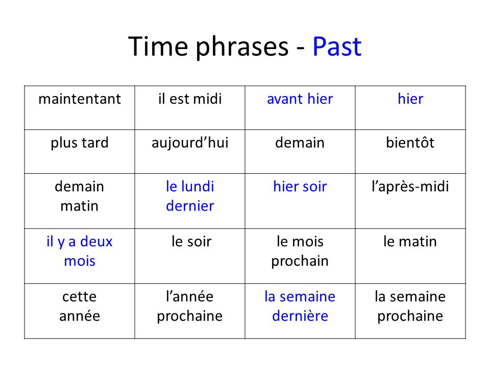 Time phrases - Past maintentant il est midi avant hier hier plus tard