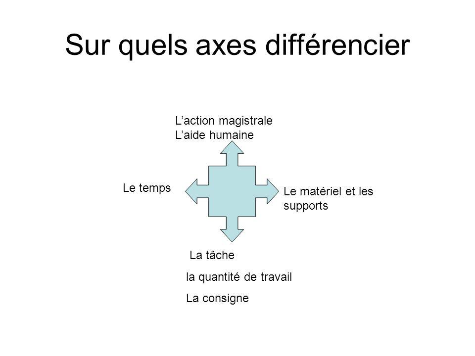 Sur quels axes différencier