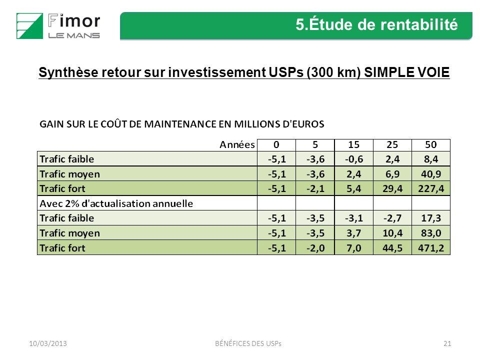 Synthèse retour sur investissement USPs (300 km) SIMPLE VOIE