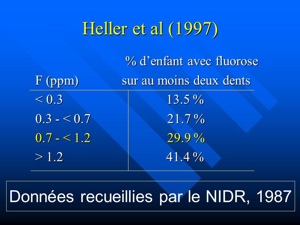 Données recueillies par le NIDR, 1987