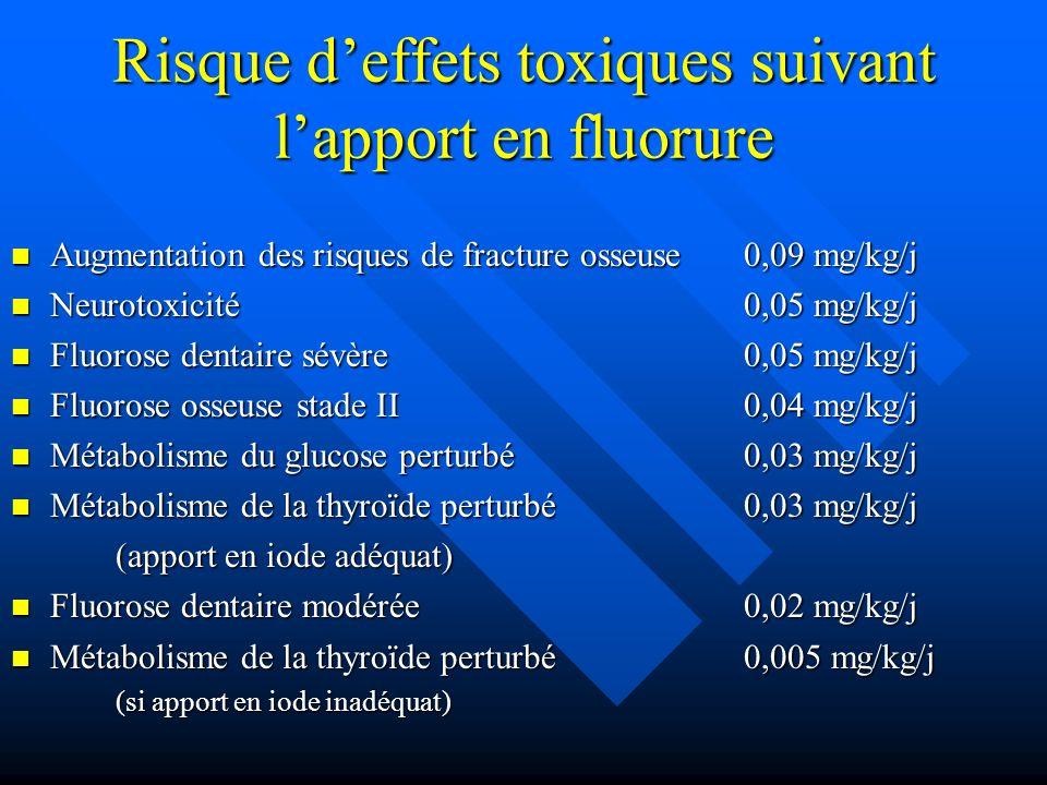 Risque d'effets toxiques suivant l'apport en fluorure